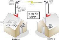 Rw Rw Net Super murah